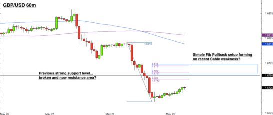 GBP/USD 1 Hour Forex Chart