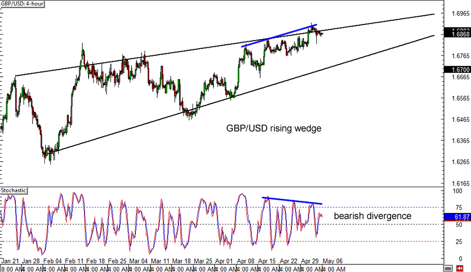 Gbp usd forex chart