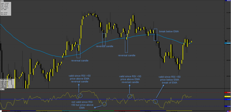 The Trend is Your Friend Forex Chart Example