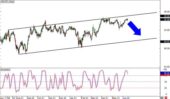 AUD/JPY Daily Forex Chart