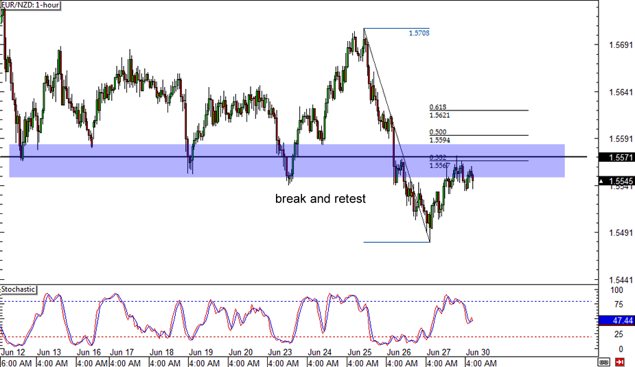 EUR/NZD 1-hour Forex Chart