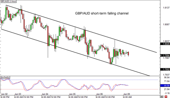 GBP/AUD 1-hour Forex Chart