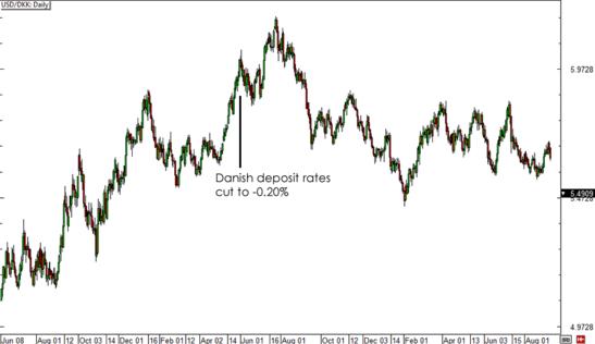 USD/DKK Daily Forex Chart