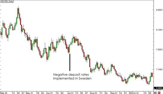 USD/SEK Daily Forex Chart