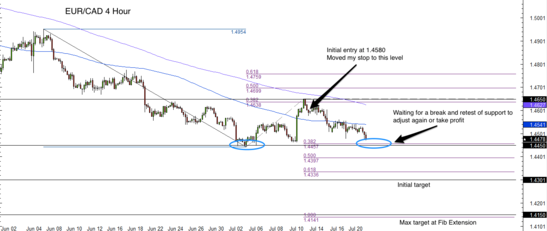EUR/CAD 4 Hour Forex Chart