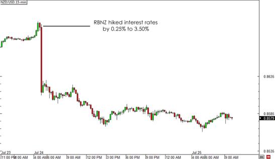 NZD/USD 15-min Forex Chart