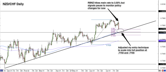 NZD/CHF Daily Forex Chart