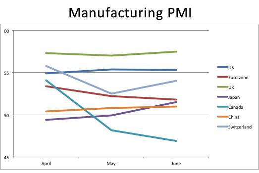 manufacturing PMI graph