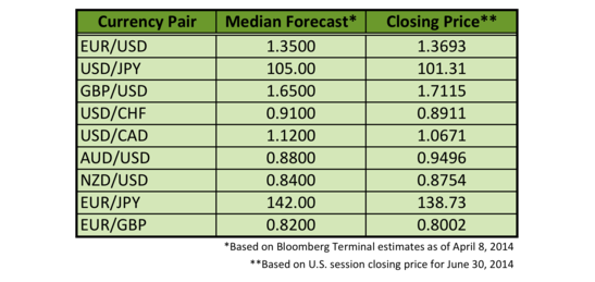 Q2 Forex Forecasts