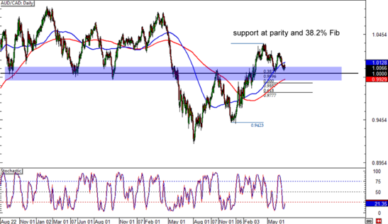 AUD/CAD Daily Forex Chart