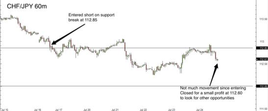 CHF/JPY 1 Hour Forex Chart