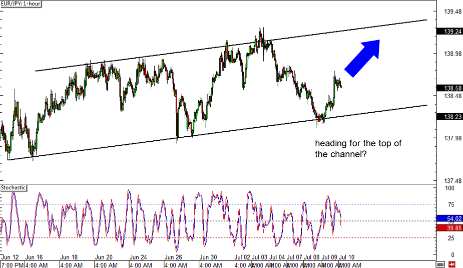 Forex charts eurjpy