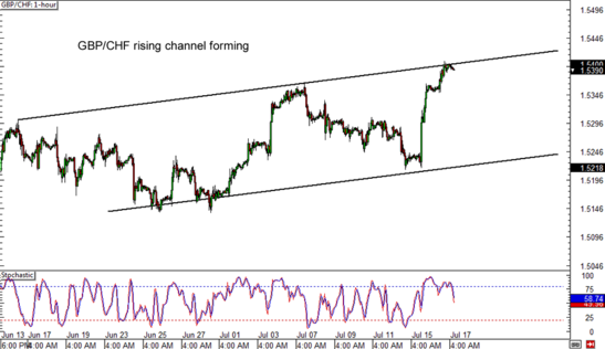GBP/CHF 1-hour Forex Chart