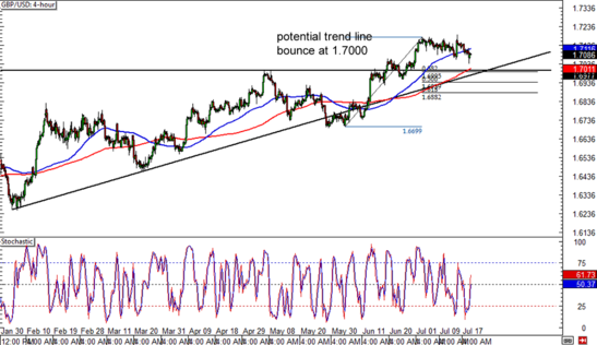 4 hour forex charts