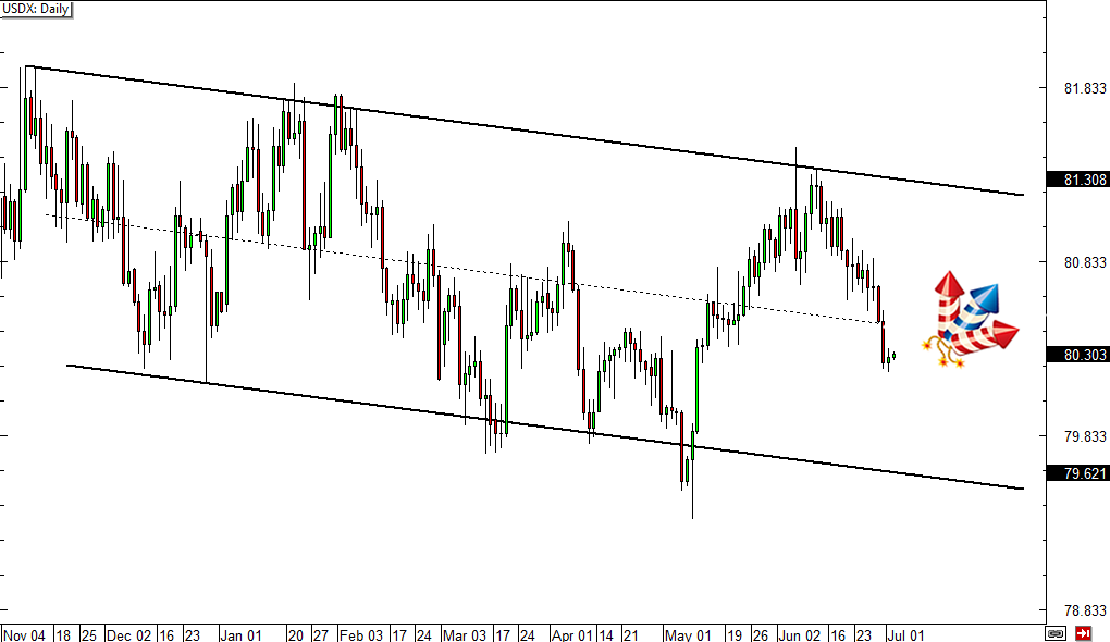 USDX Daily Forex Chart