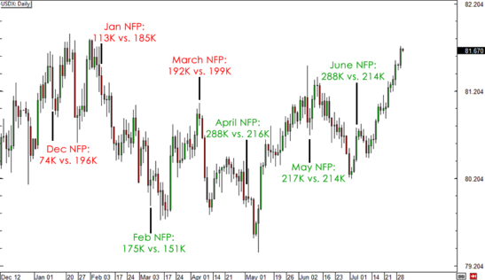 USD Reaction to NFP