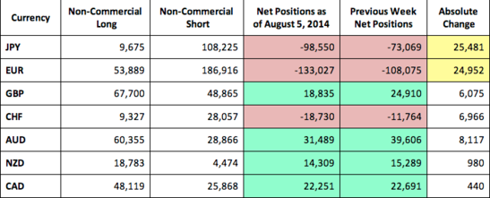 CFTC COT Forex Positioning Raw Numbers