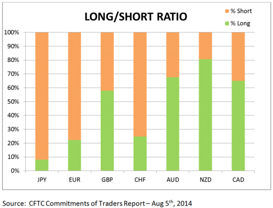 COT Forex Positioning Update