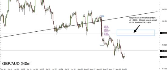 GBP/AUD 4 Hour Forex Chart