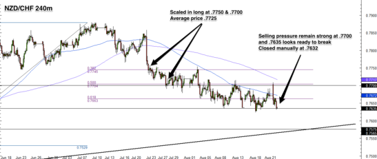 NZD/CHF 4 Hour Forex Chart