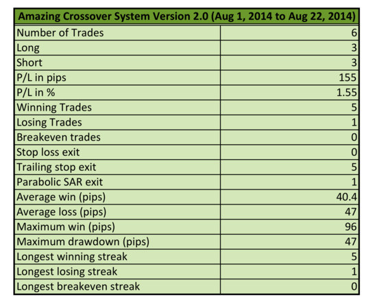 Amazing Crossover V2 Forex Forward Test Results
