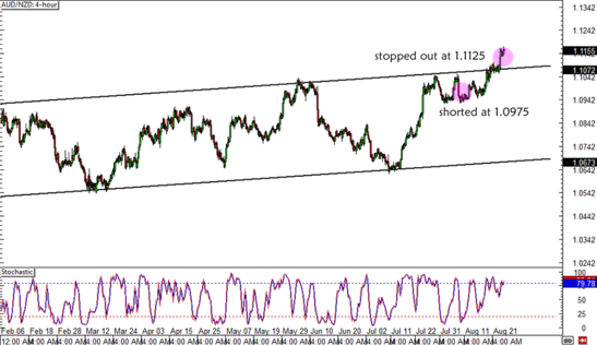 AUD/NZD 4-hour Forex Chart