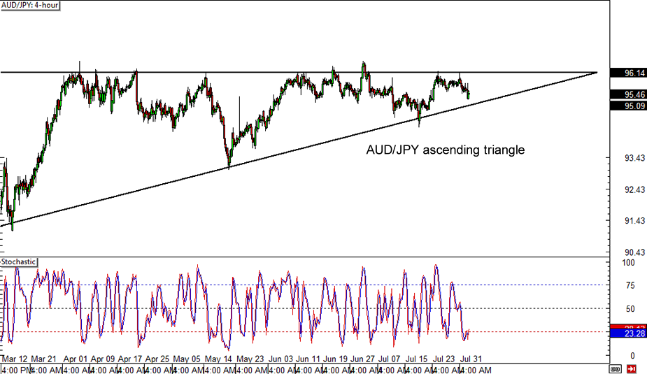 Forex aud jpy chart