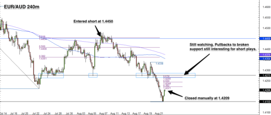 EUR/AUD 4 Hour Forex Chart
