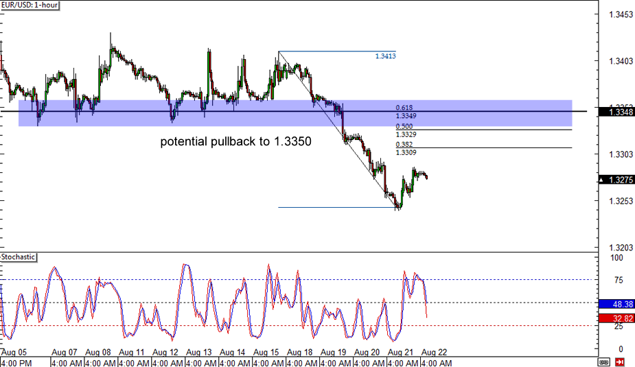 EUR/USD 1-hour Forex Chart