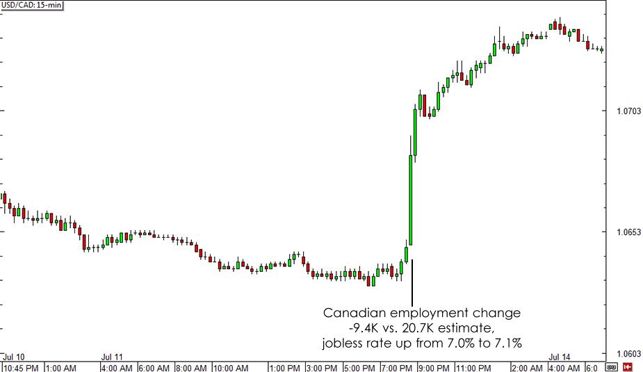 USD/CAD 15-min Forex Chart