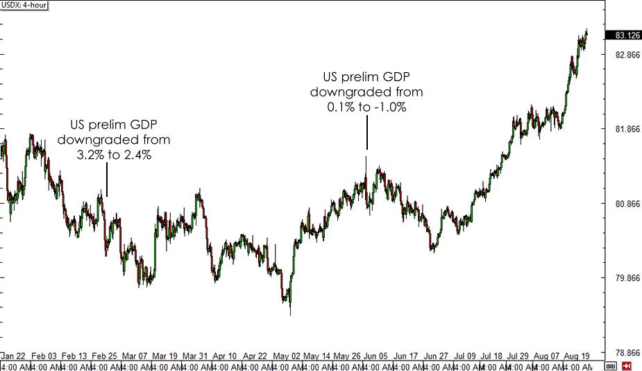 USDX 4-hour Forex Chart