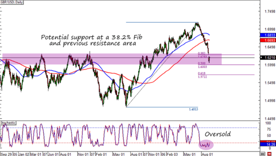 GBP/USD: Daily