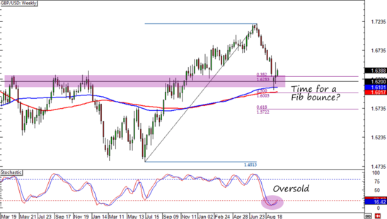 GBP/USD Forex Weekly Chart