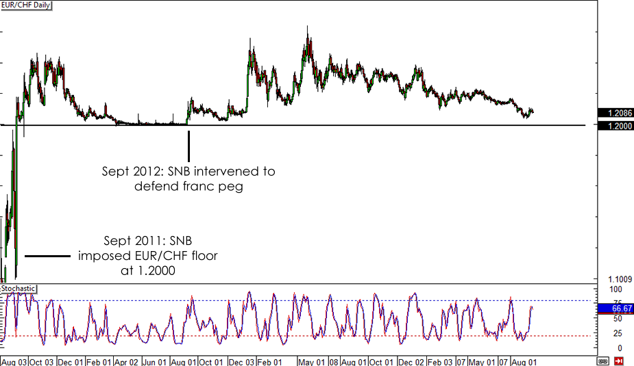 EUR/CHF Daily Forex Chart