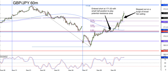 GBP/JPY 1 Hour Forex Chart