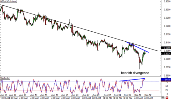 NZD/CAD 1-hour Forex Chart