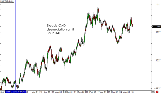 USDCAD Daily Forex Chart