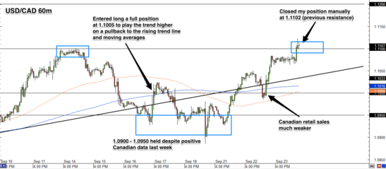 USD/CAD 1 Hour Forex Chart