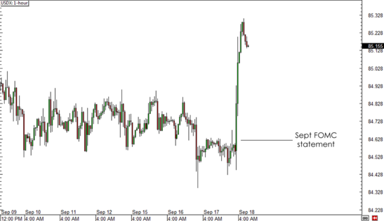 USDX 1-hour Chart