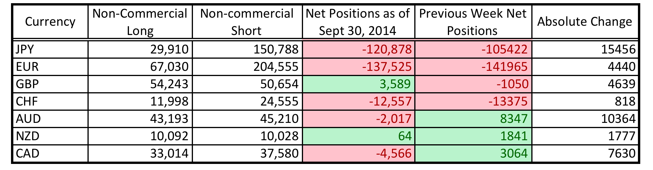 CFTC COT Positioning (Sept 30, 2014)