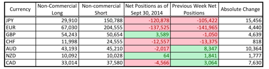 CFTC COT Positioning (Sept. 30, 2014)