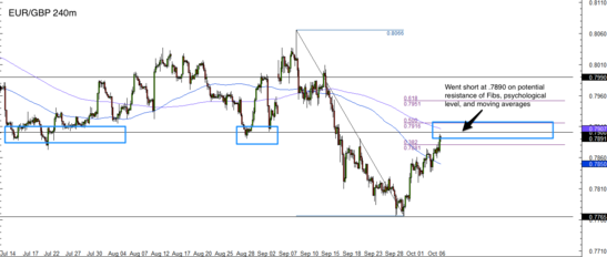 EUR/GBP 4 Hour Forex Chart