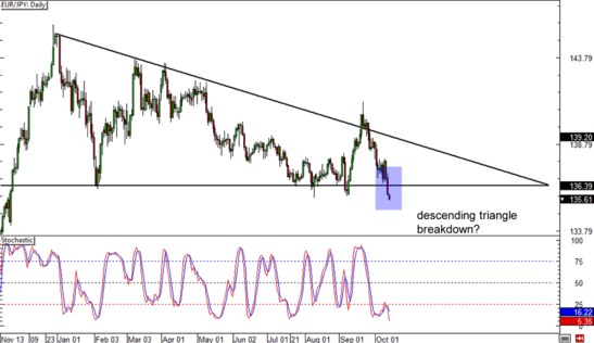 EUR/JPY Daily Forex Chart