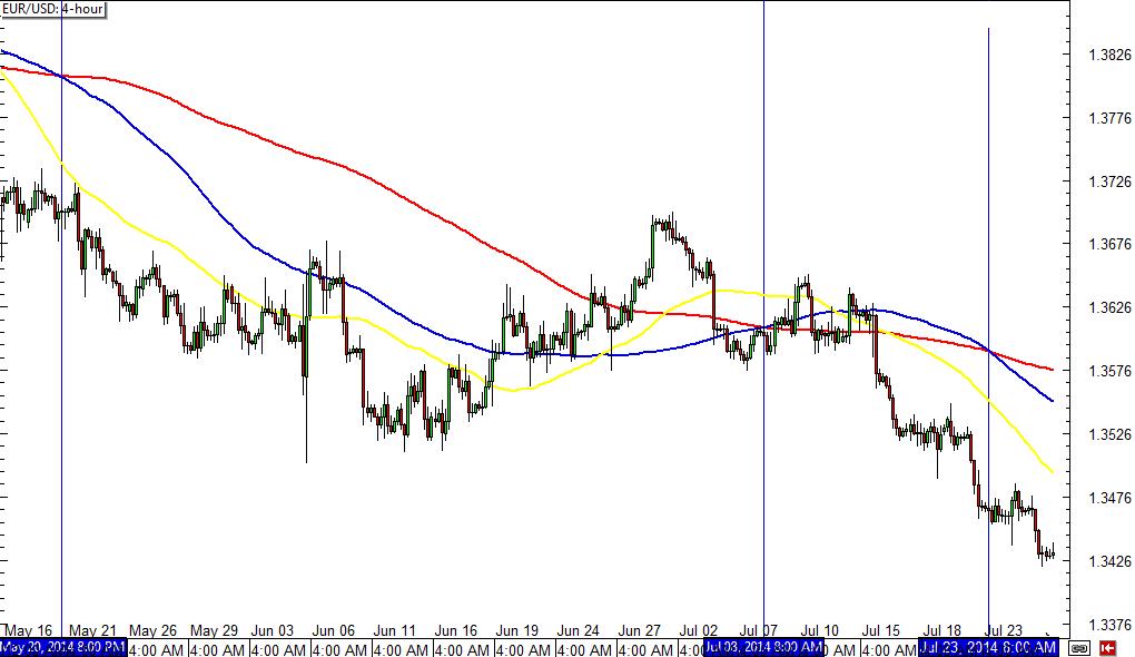 EUR/USD 4-hour Forex ChartEUR/USD 4-hour Forex Chart