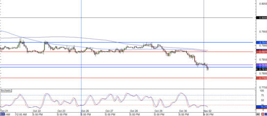 EUR/GBP 1 Hour Forex Chart