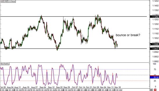 AUD/NZD 4-hour Forex Chart