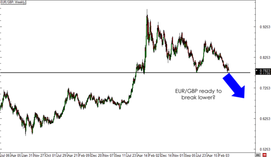 EUR/GBP Weekly Forex Chart