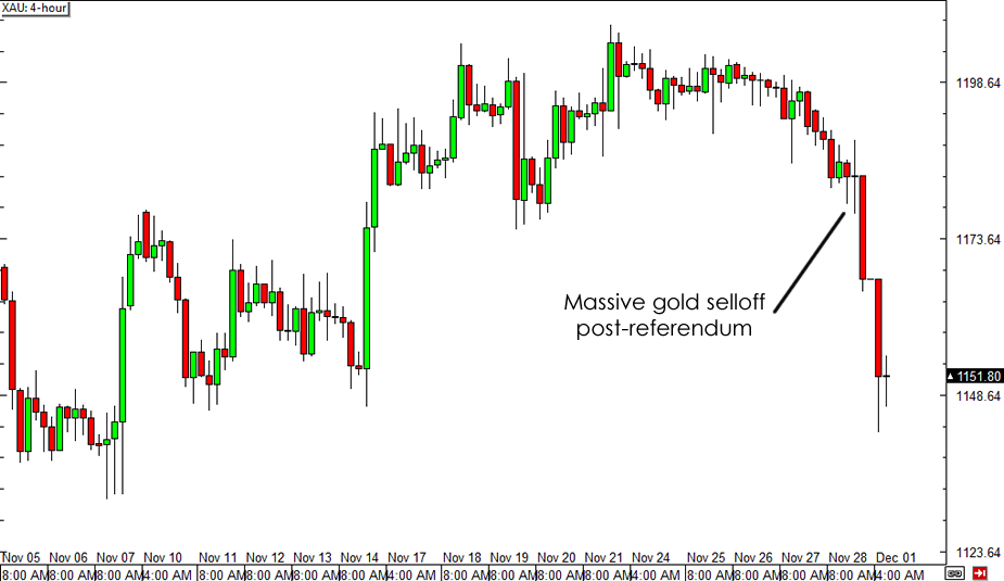 Gold 4-hour Chart