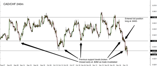 CAD/CHF 4 Hour Forex Chart