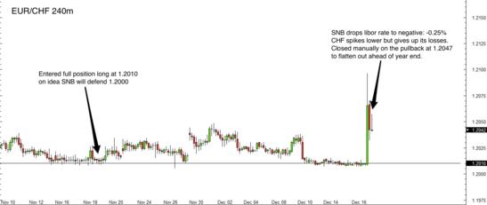EUR/CHF 4 Hour Forex Chart